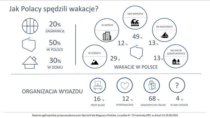 Wakacje Polaków 2019