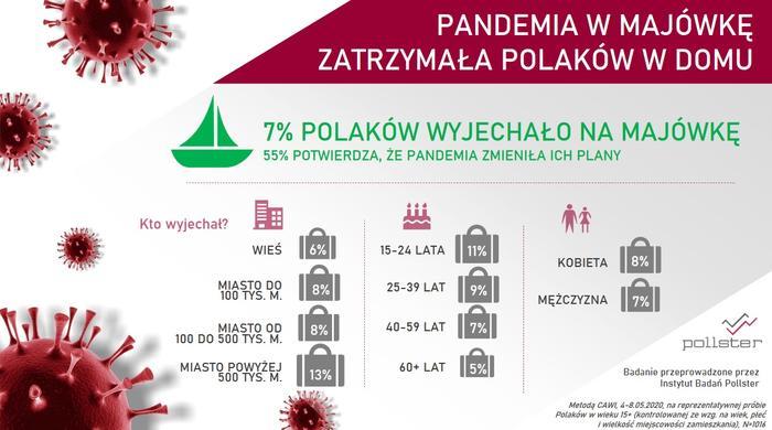 Koronawirus w majówkę zatrzymał Polaków w domach