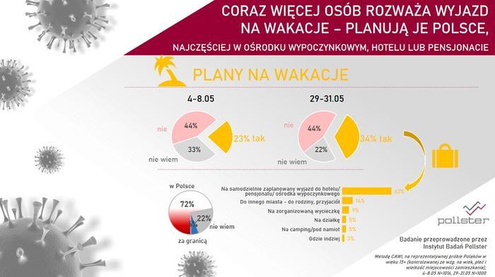 Wakacyjne plany Polaków. Sondaż