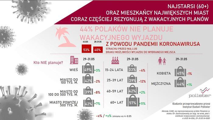 Wakacyne plany Polaków 2020. Kto wyjedzie na urlop?